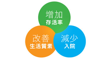 Oxygen Therapy, OT, 氧療, Celki, 尚健, LTOT