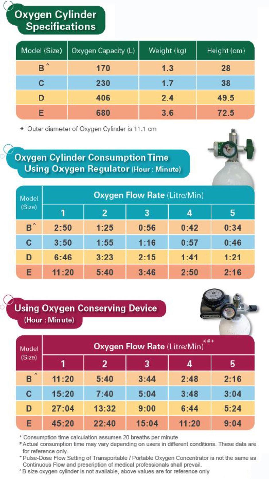 Oxygen Therapy, OT, 氧療, Celki, 尚健, cylinder, 氧氣瓶